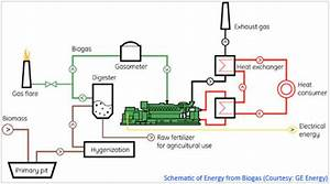 Introduction To Gas Engines And Their Relevance To Renewable Energy