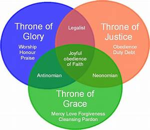Transforming Grace Venn Diagram Posts