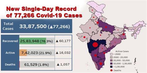 India fight Coronavirus: New Single-Day Record of 77,266 ...