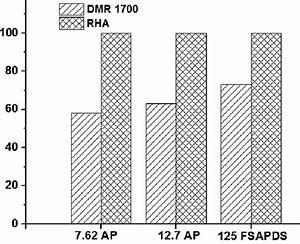 Ballistic Performance Comparison Of Dmr 1700 Steel And Rha