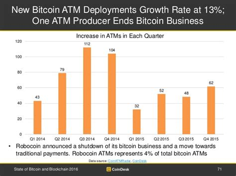 You can either print a new paper wallet or scan a qr code address from your mobile bitcoin wallet. New Bitcoin ATM Deployments Growth