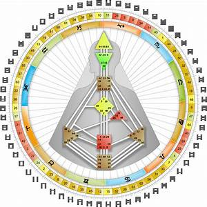 Human Design Phs Chart