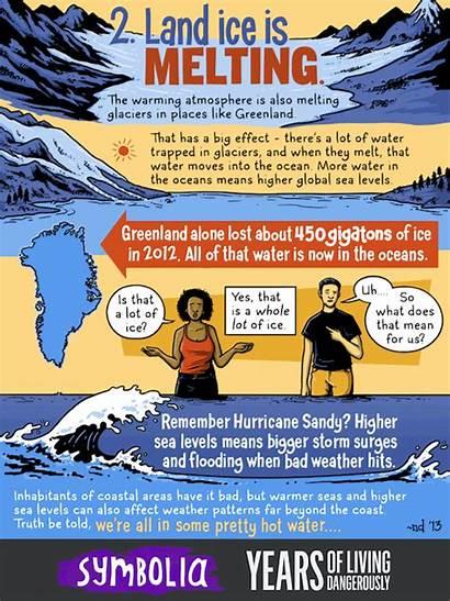 Comic Sea Rising Levels Level Climate Strip