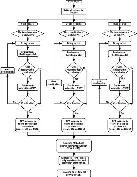 Biofuel Engine Diagram by Schematic Flow Diagram Describing The Numerical Algorithm