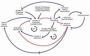 Causal Loop Diagrams  Little Known Analytical Tool