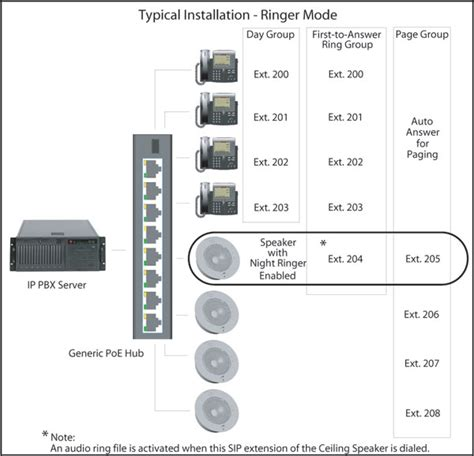 cyberdata voip ceiling speaker