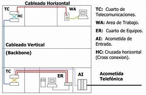 U201ccableado Estructurado U201d  Elementos De Un Sistema De