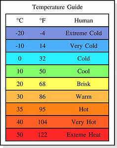 Temperature Guide By Doctormo On Deviantart