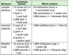 HD wallpapers printable customary measurement chart