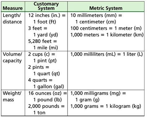 customary  metric units learn  sort units