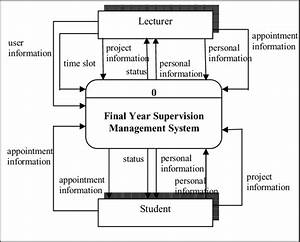 Context Diagram Of Final Year Supervision Management