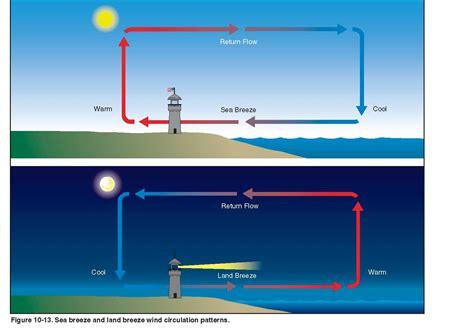 brandis buzzar blog sea breeze land breeze circulations
