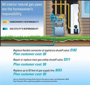 Pipe Protection Plan For Natural Gas Pipes