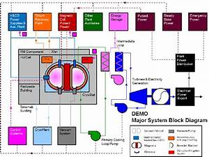 Simplified Block Diagram Of The Demo Power Plant