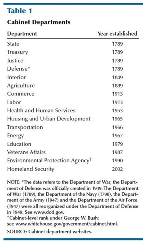what are the 15 cabinet departments cabinet departments list savae org