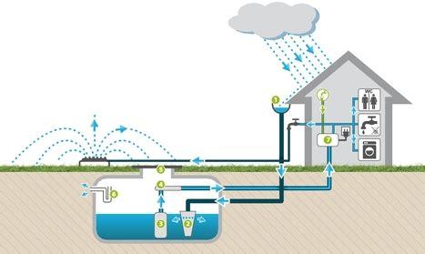 recuperer l eau de pluie pour les toilettes r 233 cup 233 rer l eau de pluie pour la