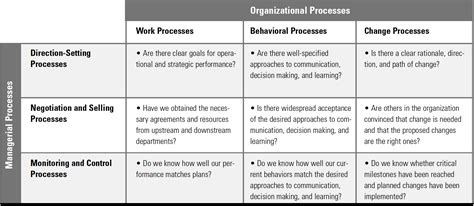 processes  organization  management