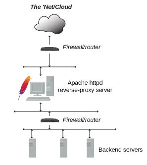 reverse proxy guide apache http server version