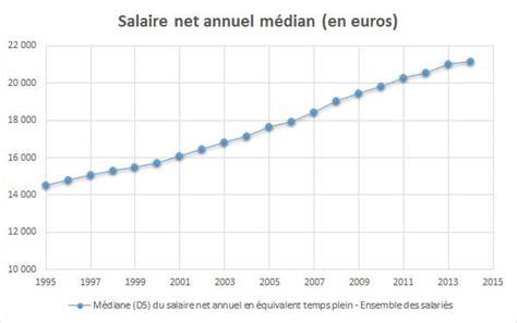 salaire net brut cadre salaire moyen en en 2017 net brut par sexe par csp