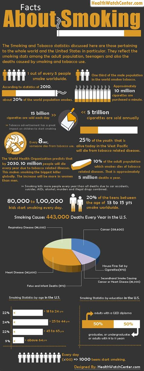 facts  smoking infographic infographics