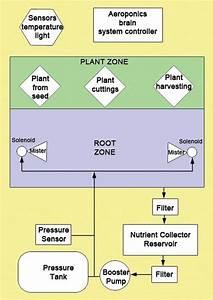High Pressure Aeroponic System Flowchart  U2013 Block Diagram