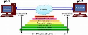 03  Osi  Open Systems Interconnection  Reference Model