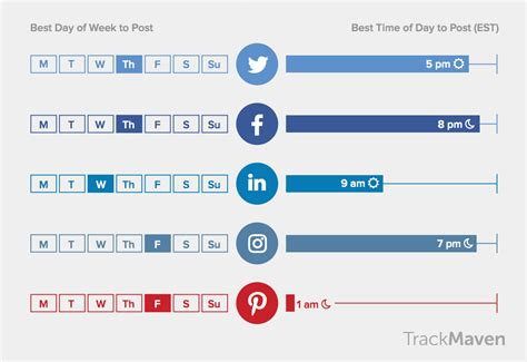 When Is The Best Time To Use A Functional Resume by Best Times To Post On Social Media 75 Industry Breakdowns