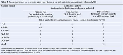guideline     variable rate intravenous insulin infusion vriii  medical