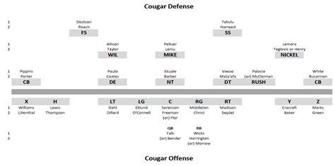 wsu football post spring depth chart cougcenter