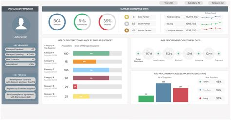 procurement dashboards examples templates