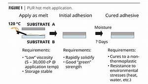 Novel Reactive Hot Melt Polyurethane Adhesives