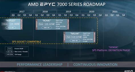 amd zen roadmap epyc cpus alongside genoa milan gen