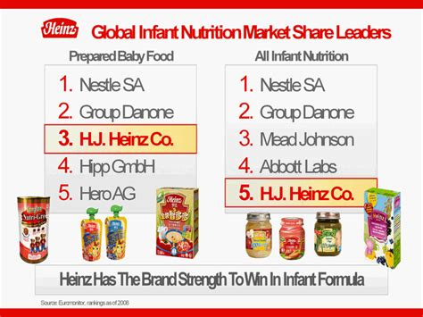 Infant / Nutrition Category IsImportant to Emerging ...