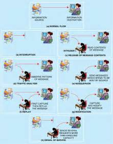 Different Types of Cyber Threats