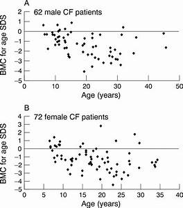 Bone Age Standard Deviation Chart Damak