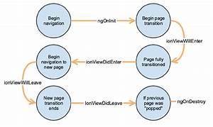 Ionic Page Life Cycle