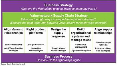 Chain Supply Strategy Management Unabashed Value Excellence