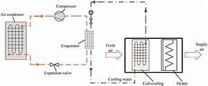 Schematic Diagram Of Conventional Vapour Compression Air