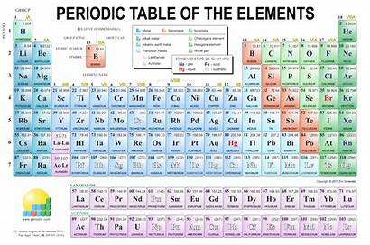 Periodic Elements Pdf Hindi Microfinanceindia Chemistry Periodni