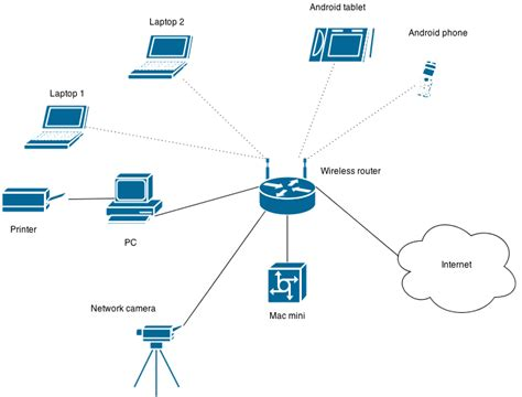 networking network design vm virtualization  small