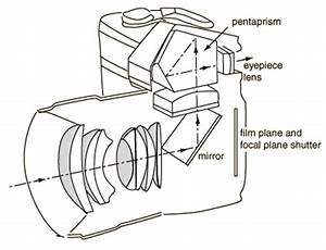 working of a camera electronic circuits and diagrams With camera diagrams
