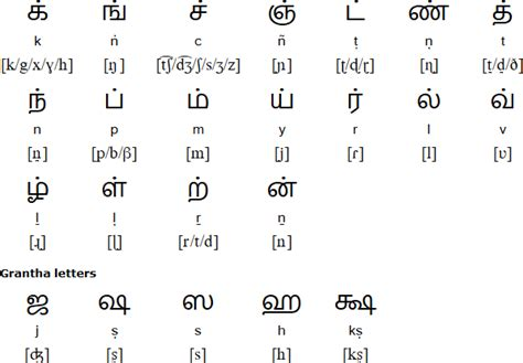 tamil alphabet pronunciation  language