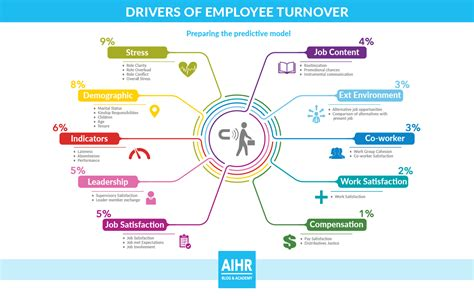 high turnover  turnover rates jobs