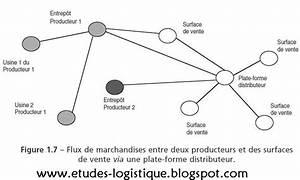 Flux De Produits Et R U00e9seaux  U00e0 Valeur Ajout U00e9e - La Supply Chain