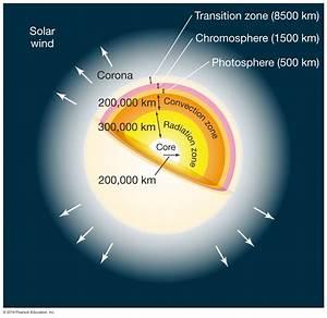 Astronomy 122 - The Sun
