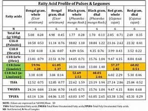 food composition table | Food