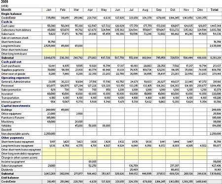 cash flow forecast retail pl cash flow statement
