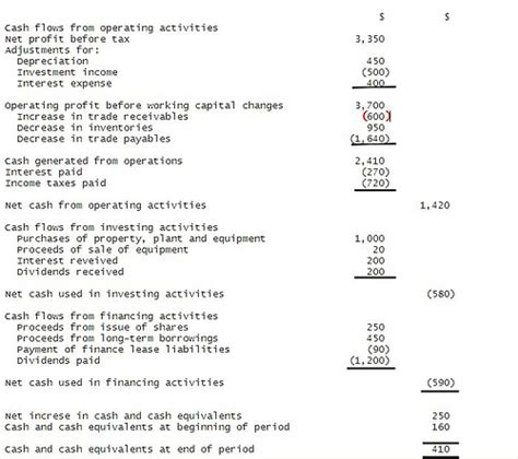 cash flow statement indirect method in excel the formula format and template of cash flow statement