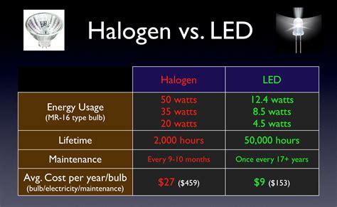 halogen led vs xenon lights lighting flashlight tactical bulbs headlights bulb incandescent brightness compare hid wikipedia headlight which tech jk