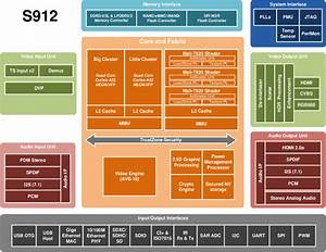 Amlogic S912 Processor Specifications